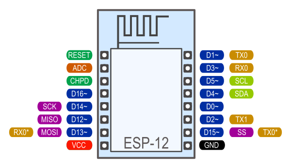 Reference · ESP8266 Arduino Core