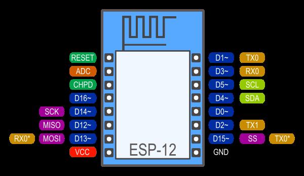 Reference · ESP8266 Arduino Core